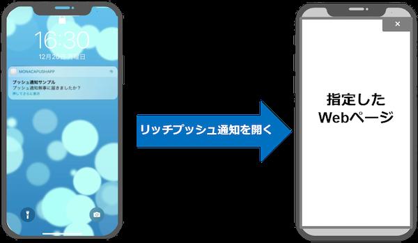 プッシュ通知 ios リッチプッシュ通知 ニフクラ mobile backend